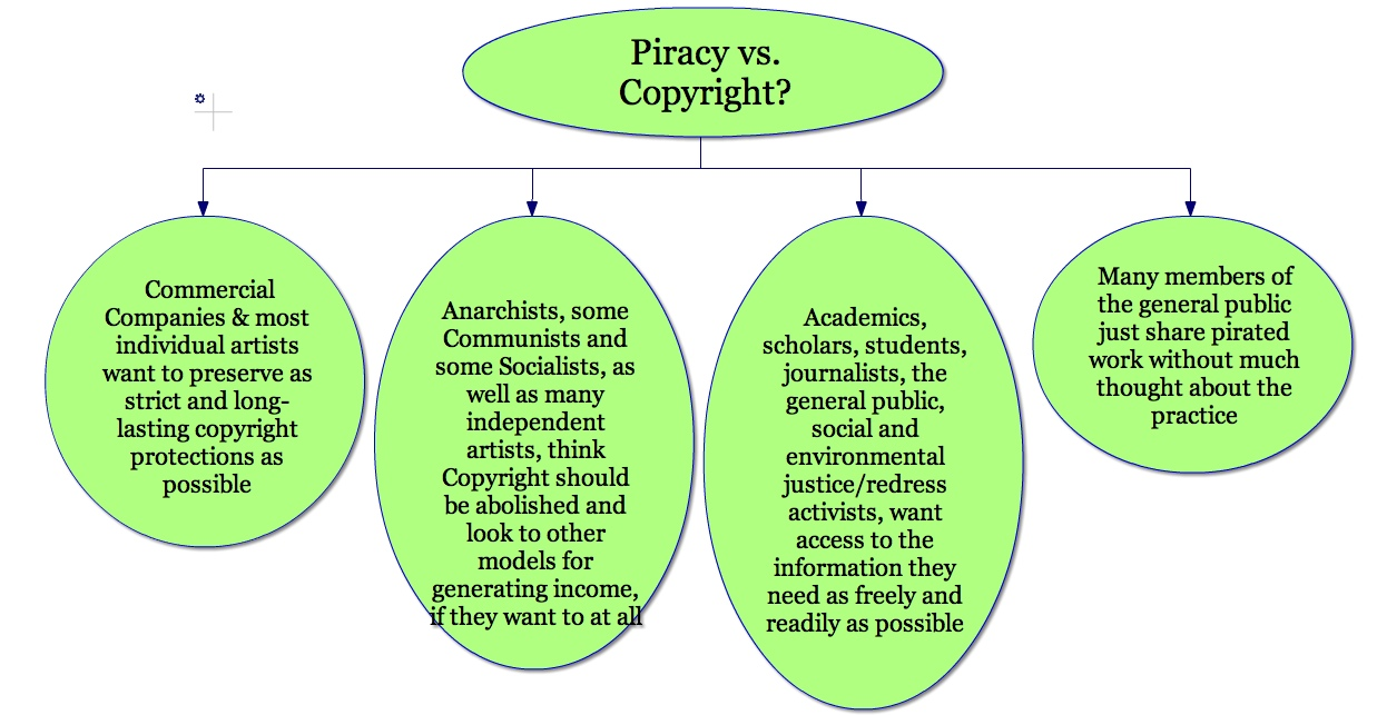 Webspiration concept map of some stances along the copyright/piracy ...