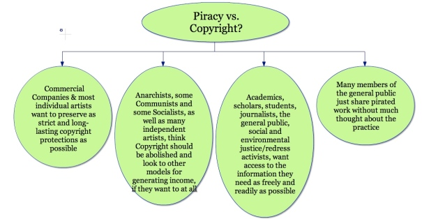 a Webspiration concept map of some stances along the copyright/piracy debate